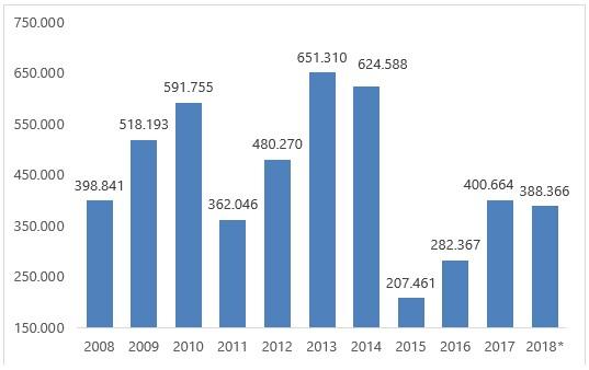 180716 news noticias 2 1 - Volume de bovinos vivos exportado pelo Brasil chega a mais de 380 mil cabeças em 2018